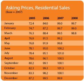 Asking Prices, Residential Sales