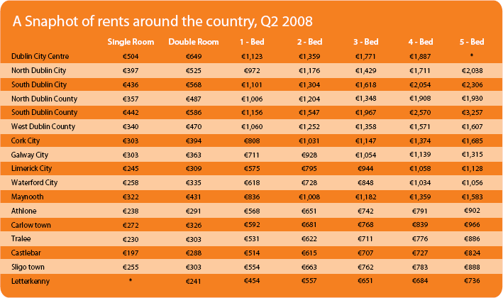 A snapshot of rents across the country in Q2 2008