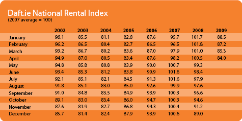 Rental Index
