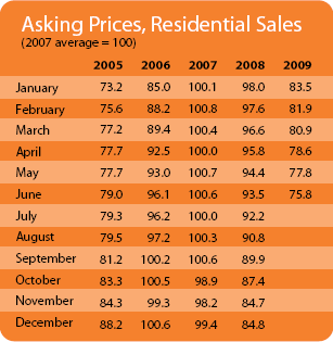 Asking Price Index