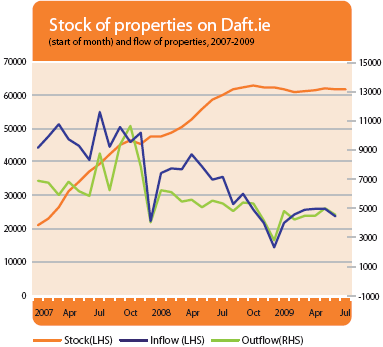 Stock of properties