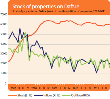 Stock and flow of properties