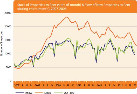 Are Rental Properties Better Than Stock Market
