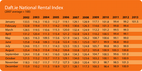 Rental Price Index
