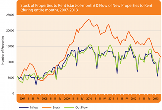 Stock and flow of rental properties
