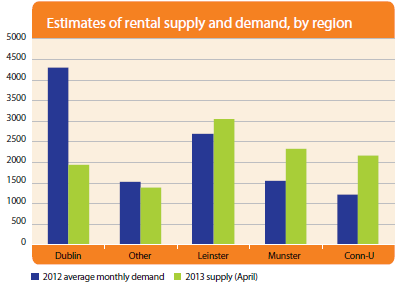 Estimates of rental supply and demand, by region