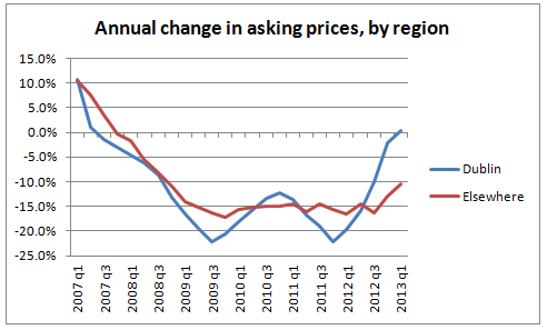 Annual change in asking prices, by region