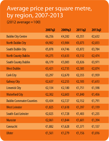 Average price per square metre, selected markets, 2007-2013