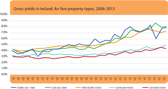 Gross yields in Ireland for five proeprty types, 2006-2013