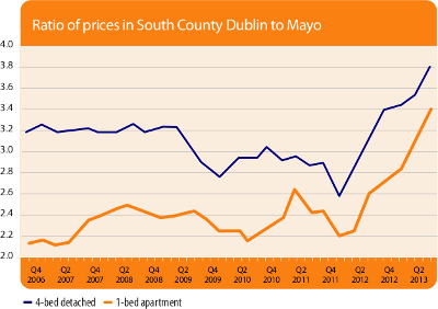 Figure: Ratio of prices in South County Dublin to Mayo