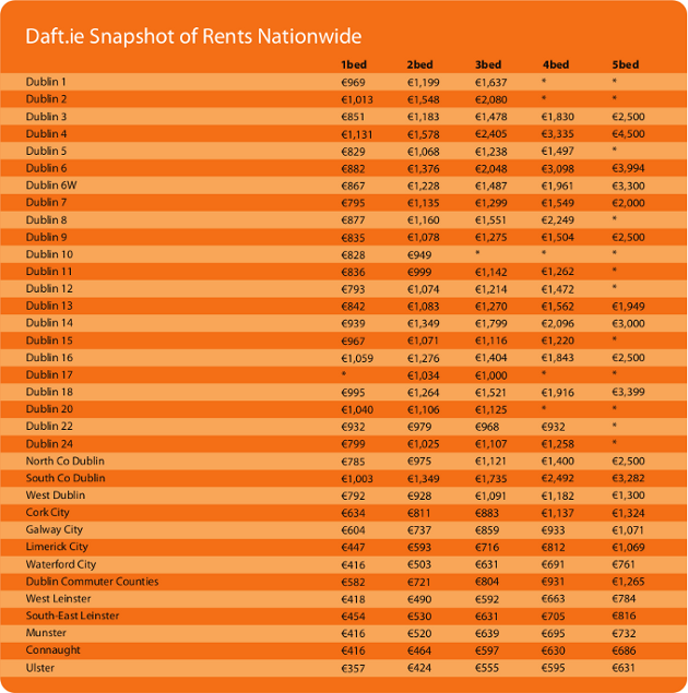Snapshot of Rental Prices Nationwide