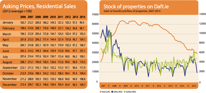 Asking Prices, Residential Sales - Stock of Properties on Daft.ie