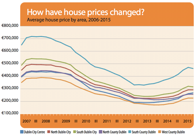 How have house prices changed?