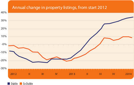 Annual change in property listings, from start 2012