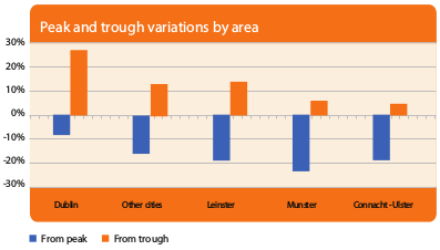 Peak and Trough Variations by Area