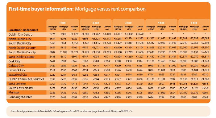 First Time Buyer Mortgage vs. Rental Q4 2014