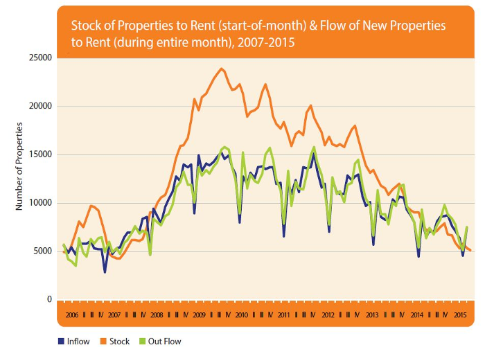 Stock of Properties Rental Q4 2014