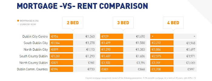 Mortgage vs rent comparison