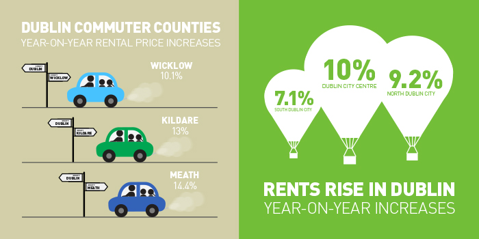 Commuter Counties & Rents Rise asset