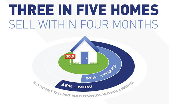 Three in Five Homes Sell Within Four Months