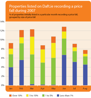 Properties listed on Daft.ie recording a price fall during 2007