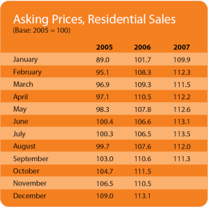 Daft Asking Price Index (API)