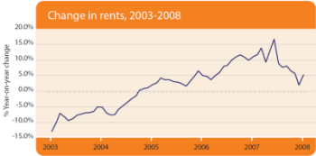 Change in rents, 2003-2008