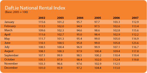 The Daft.ie National Rent Index