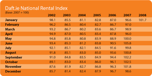 National Rent Index