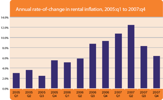 Annual rate-of-change in rental inflation, 2005:q1 to 2007:q4