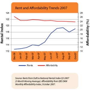 Rent Affordability Trend, Q3 2008