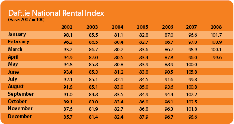 National Rental Index