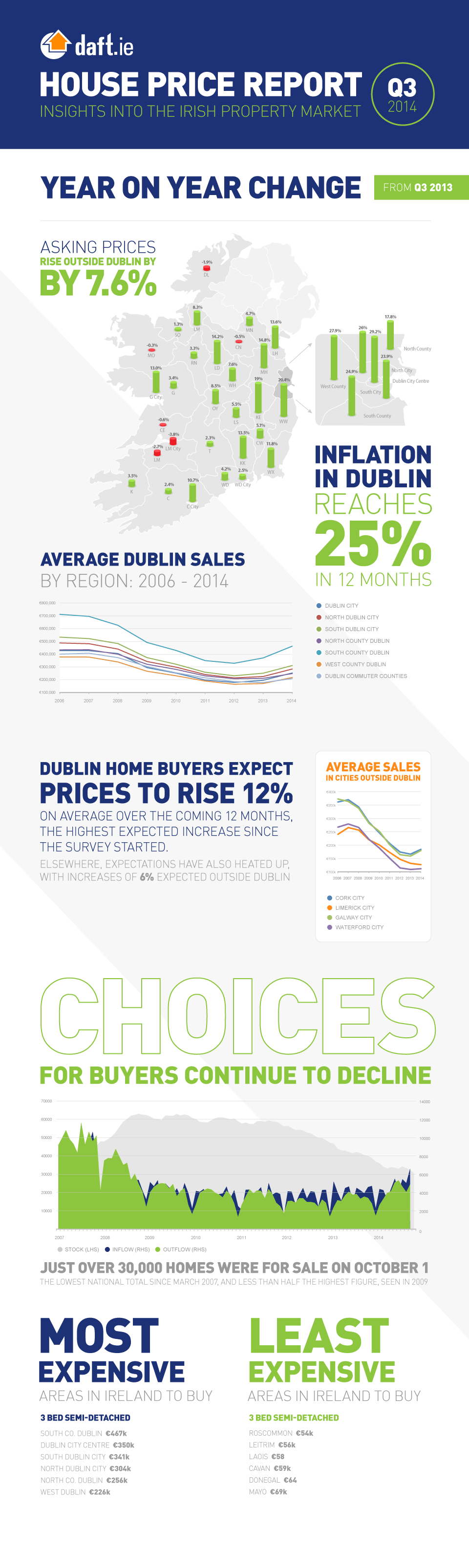 Daft.ie House Price Report: Q3, 2014 Infographic