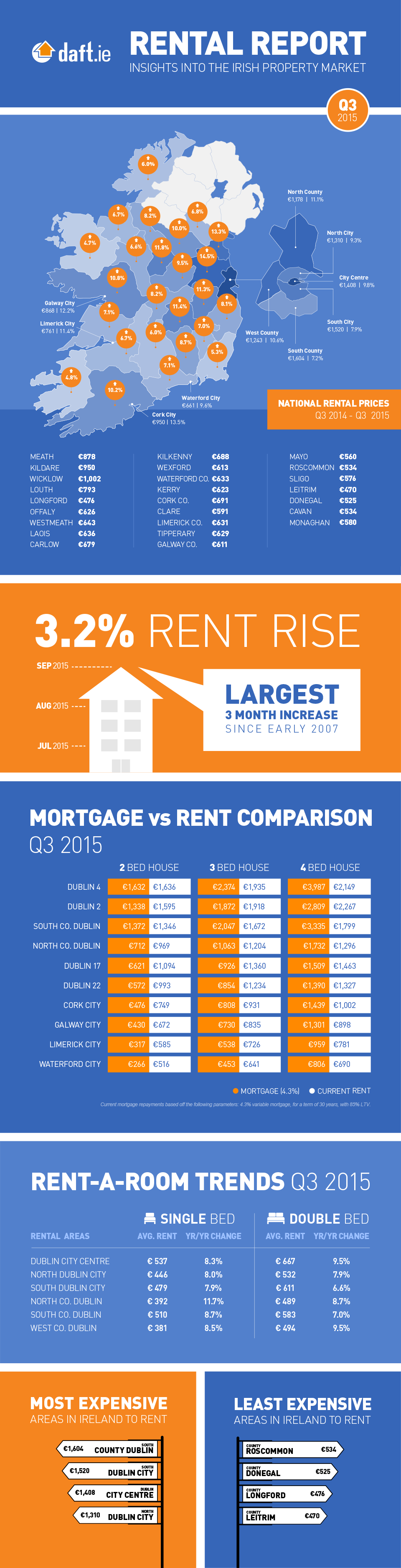 Daft.ie Rental Report: Q3 2015 Infographic