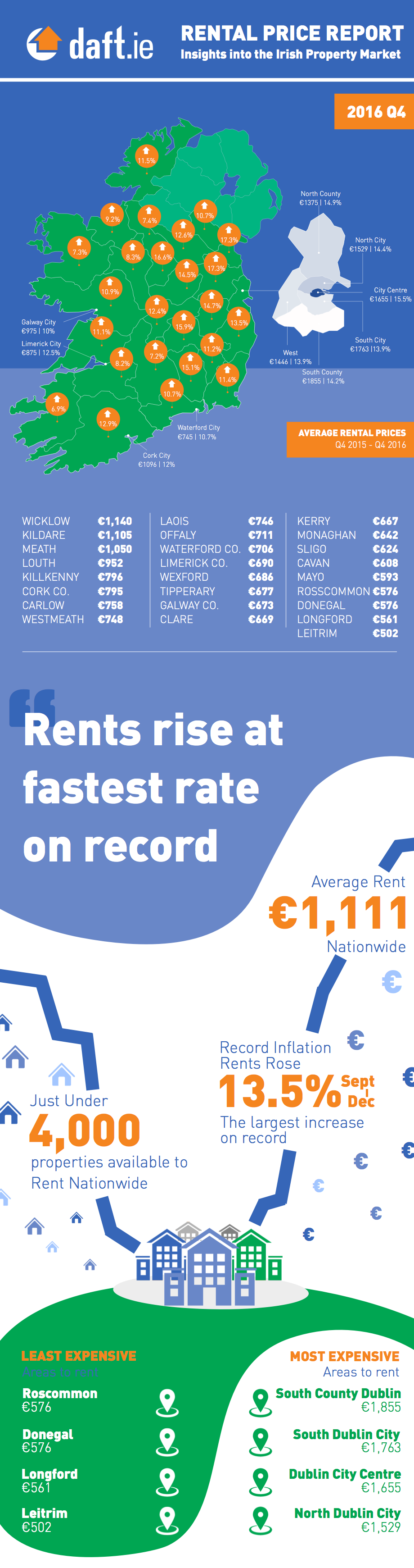 Daft.ie Rental Report: Q4 2016 Infographic