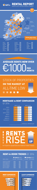 Daft.ie Rental Report: Q1 2016 Infographic