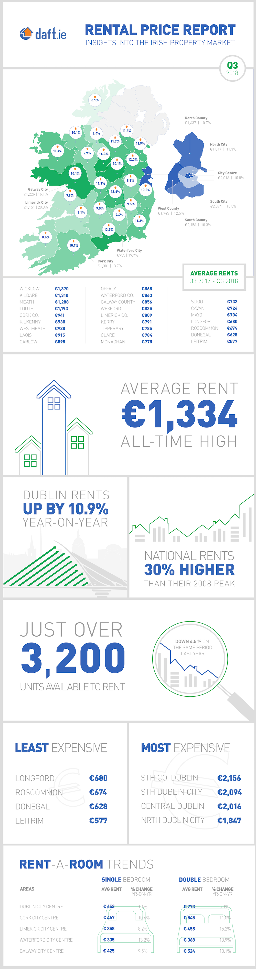 Daft.ie Rental Report: Q3 2018 Infographic