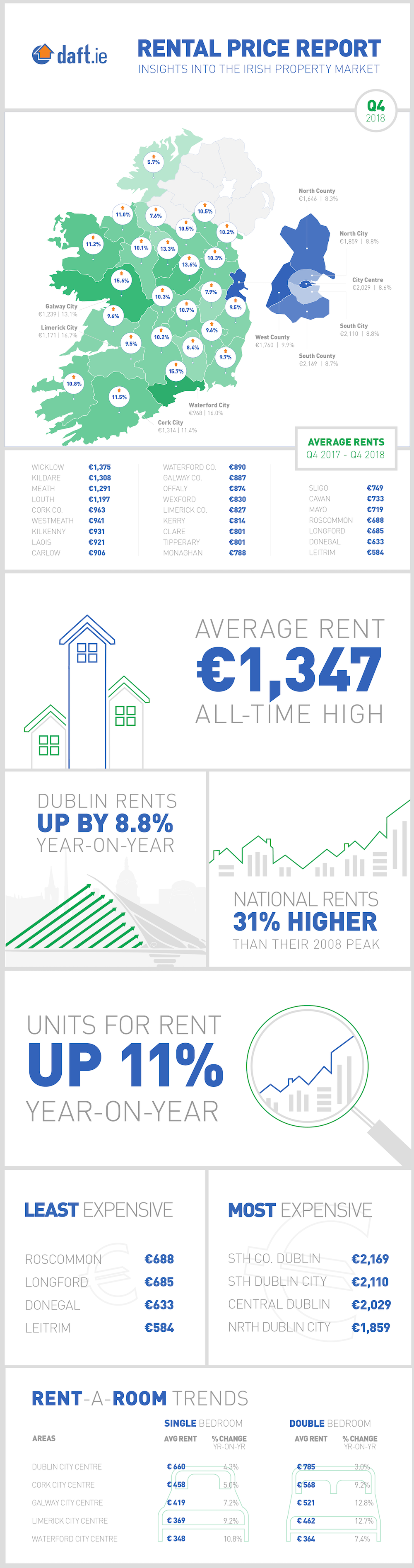 Daft.ie Rental Report: Q4 2018 Infographic