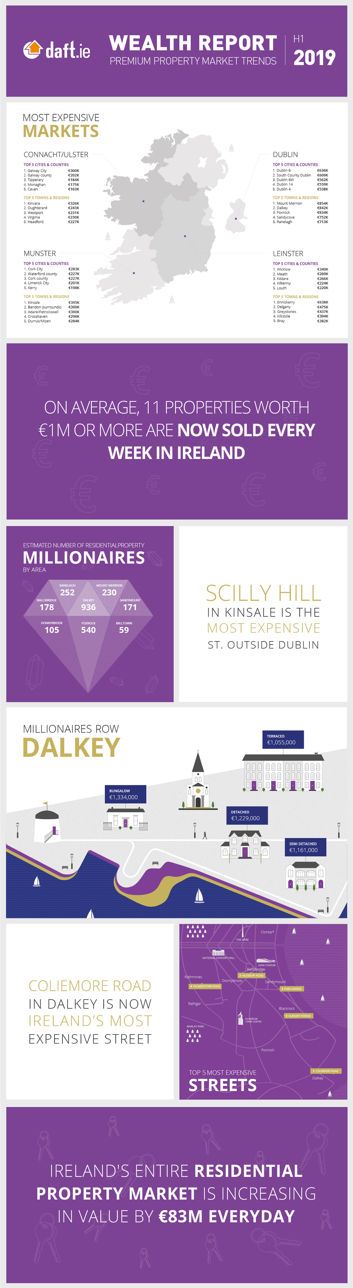 Daft.ie Wealth Report: H1 2019 Infographic
