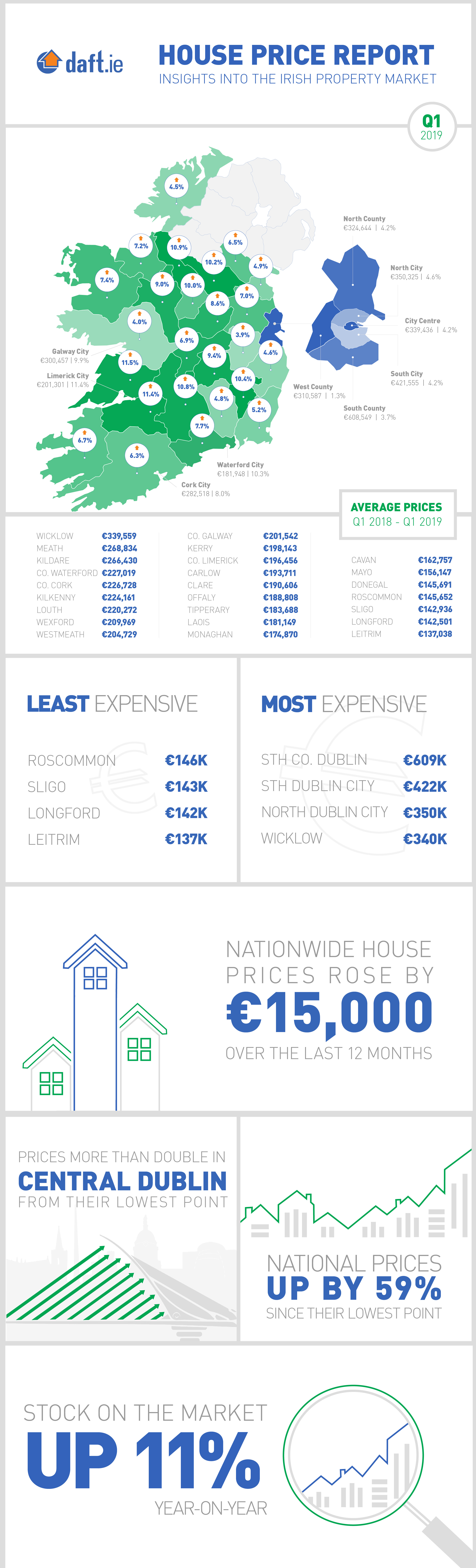 Daft.ie House Price Report: Q1 2019 Infographic