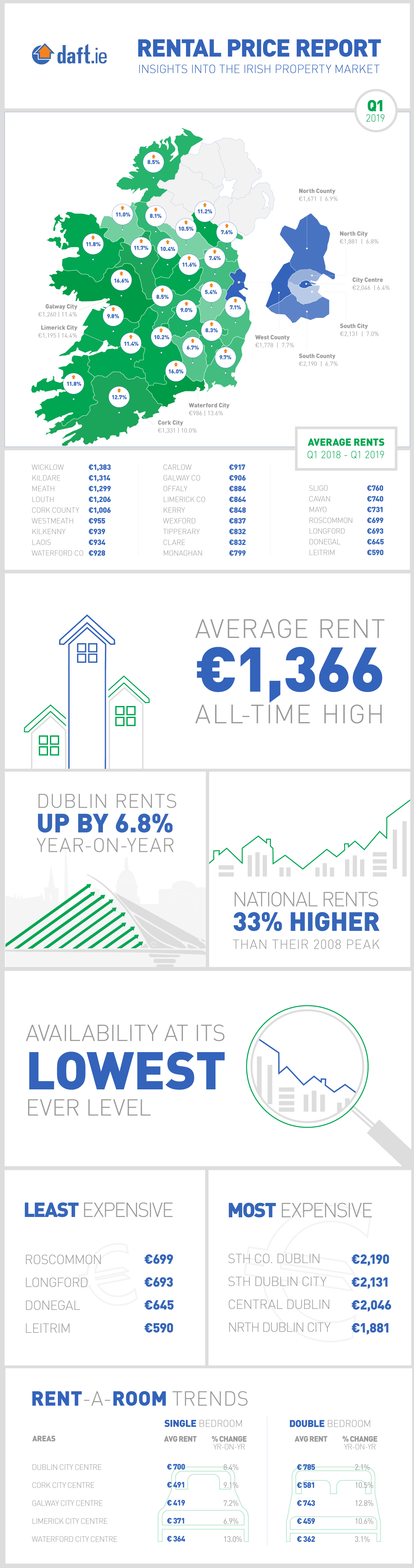 Daft.ie Rental Report: Q1 2019 Infographic
