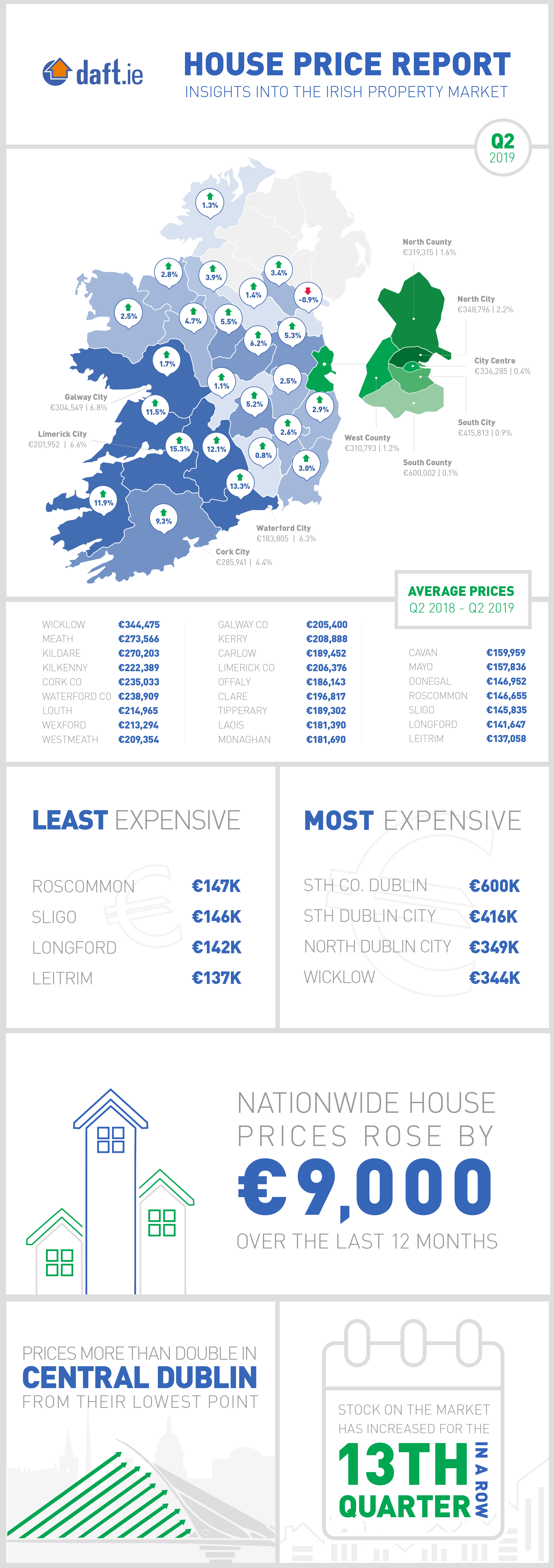 Daft.ie House Price Report: Q2 2019 Infographic