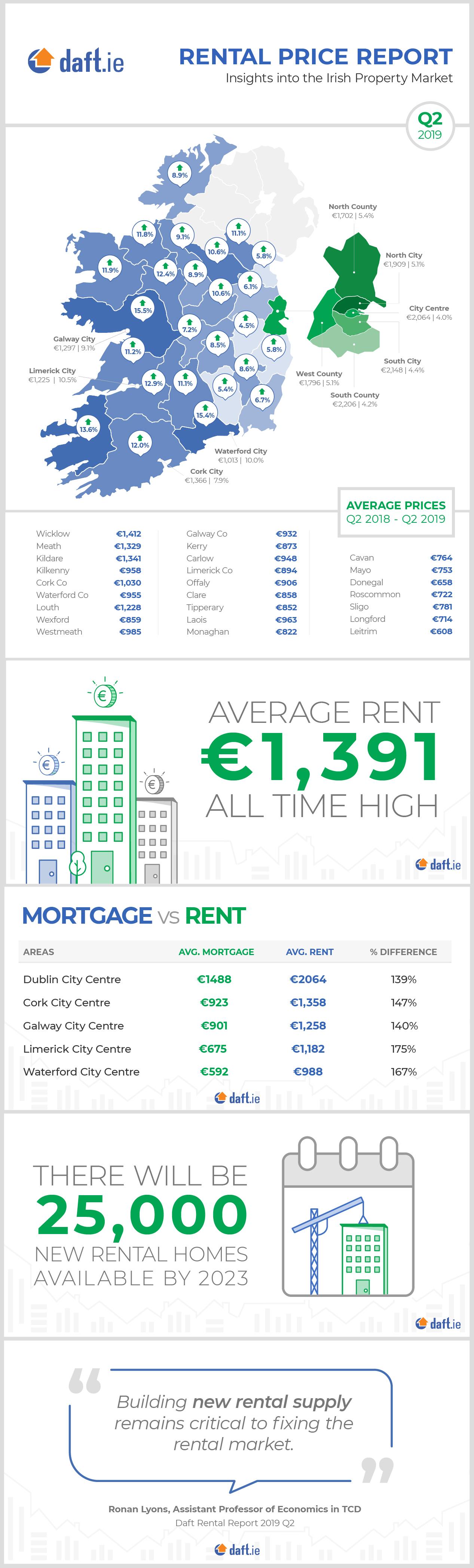 Daft.ie Rental Report: Q2 2019 Infographic
