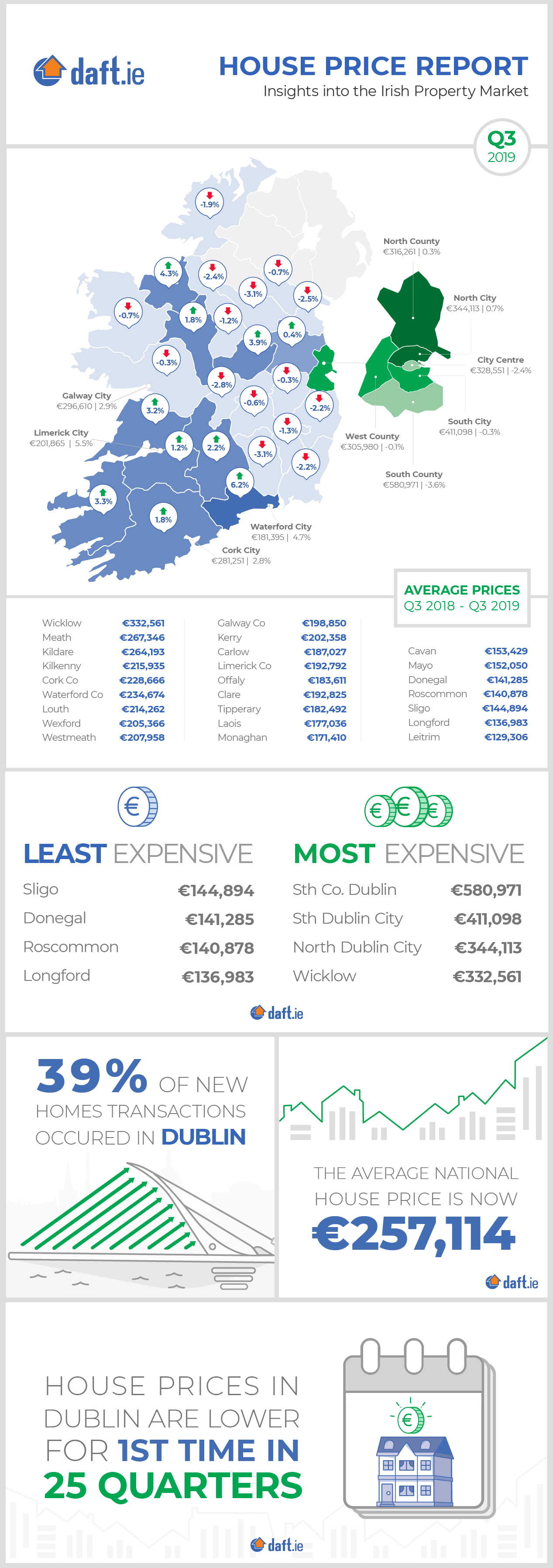 Daft.ie House Price Report: Q3 2019 Infographic
