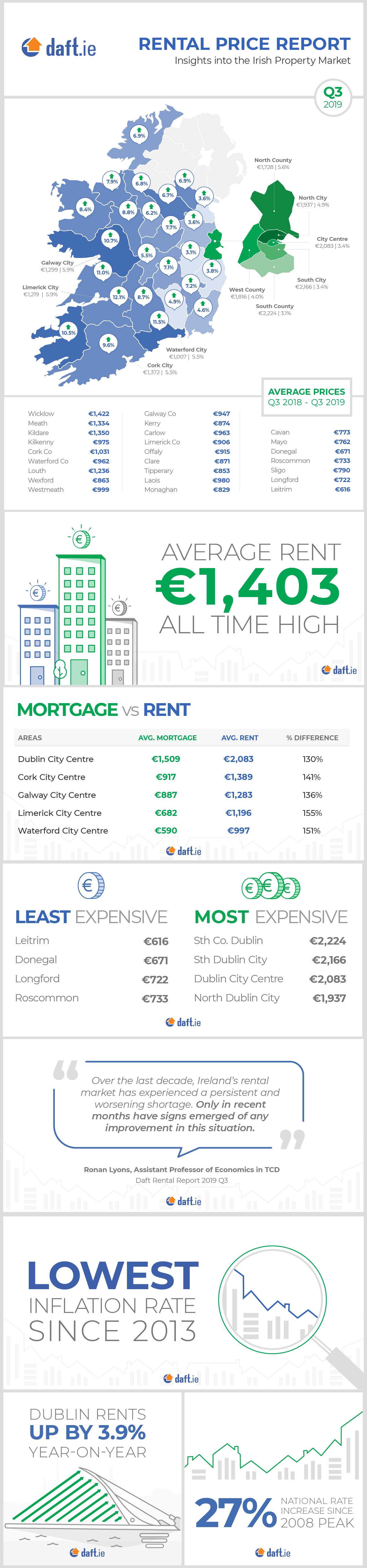 Daft.ie Rental Report: Q3 2019 Infographic