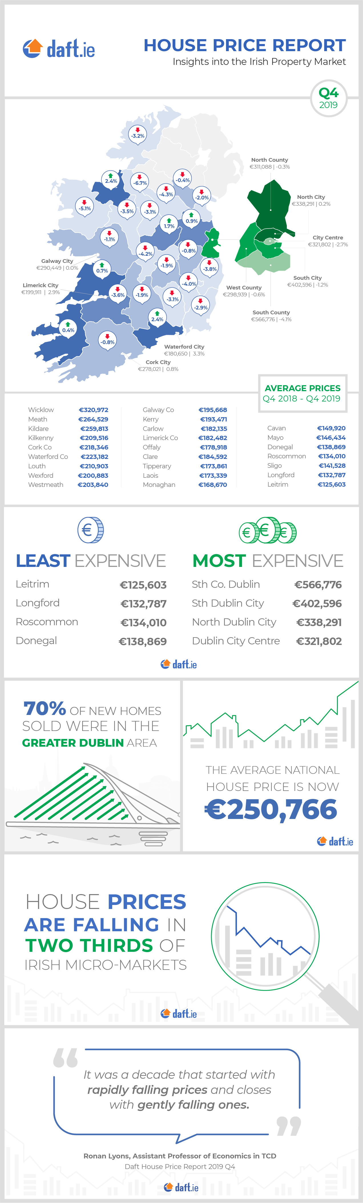 Daft.ie House Price Report: Q4 2019 Infographic