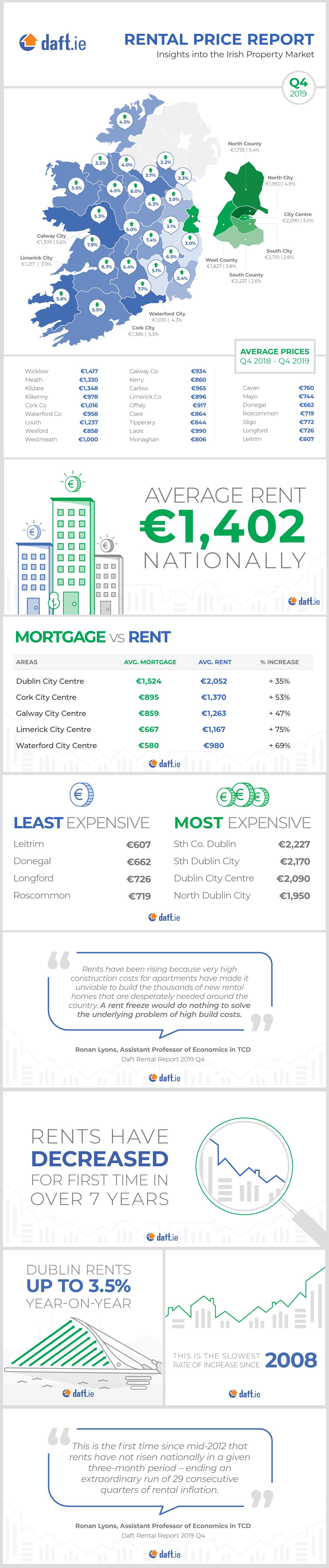 Daft.ie Rental Report: Q4 2019 Infographic