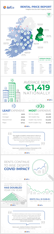 Daft.ie Rental Report: Q3 2020 Infographic
