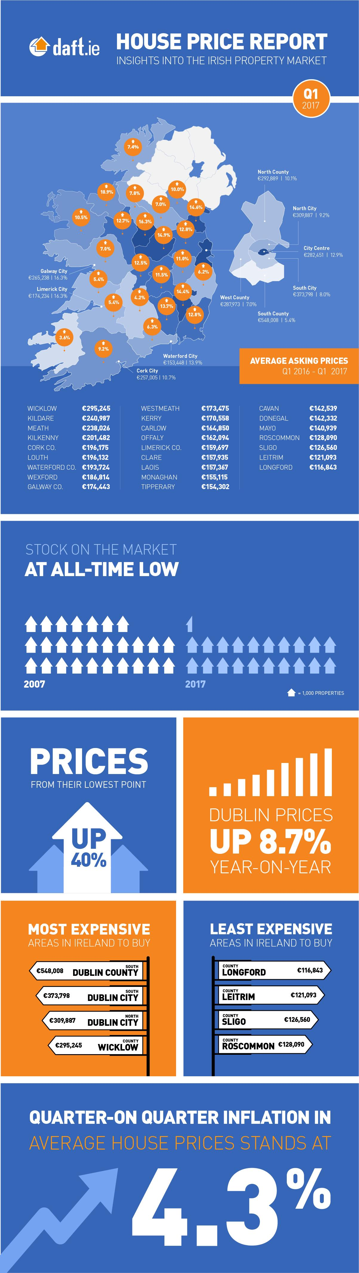 Daft.ie House Price Report: Q1 2017 Infographic