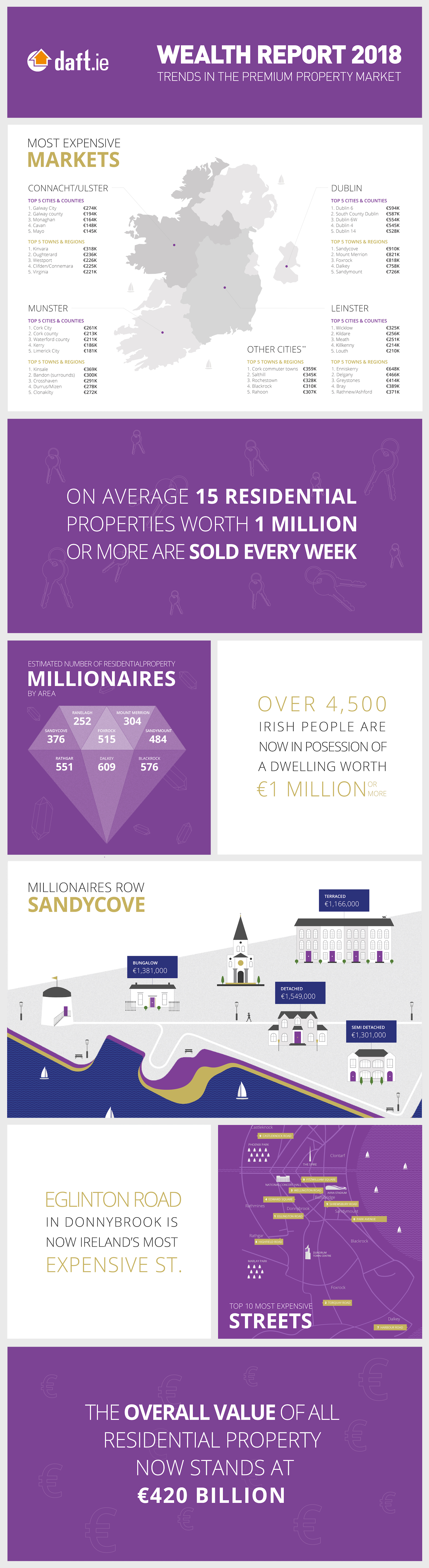 Daft.ie Wealth Report: 2018 Infographic